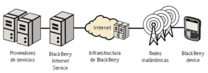 BB Internet Soluction