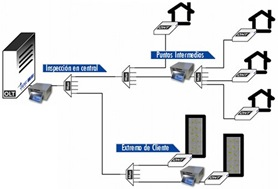 GPON-Doctor_solucion
